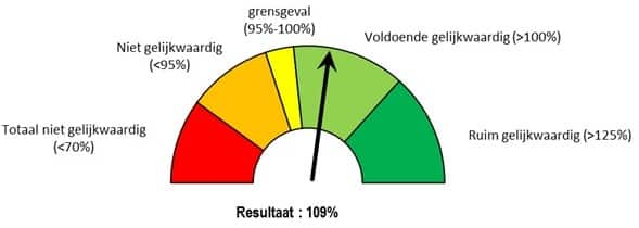 Grafiek gelijkwaardigheidsberekening