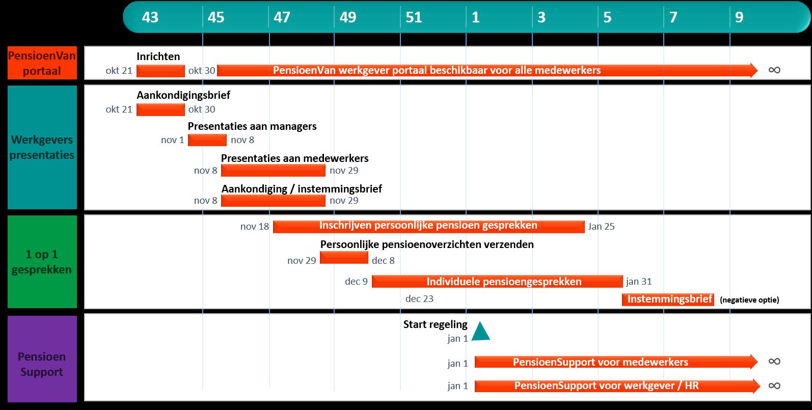Voorbeeld planning pensioencommunicatie