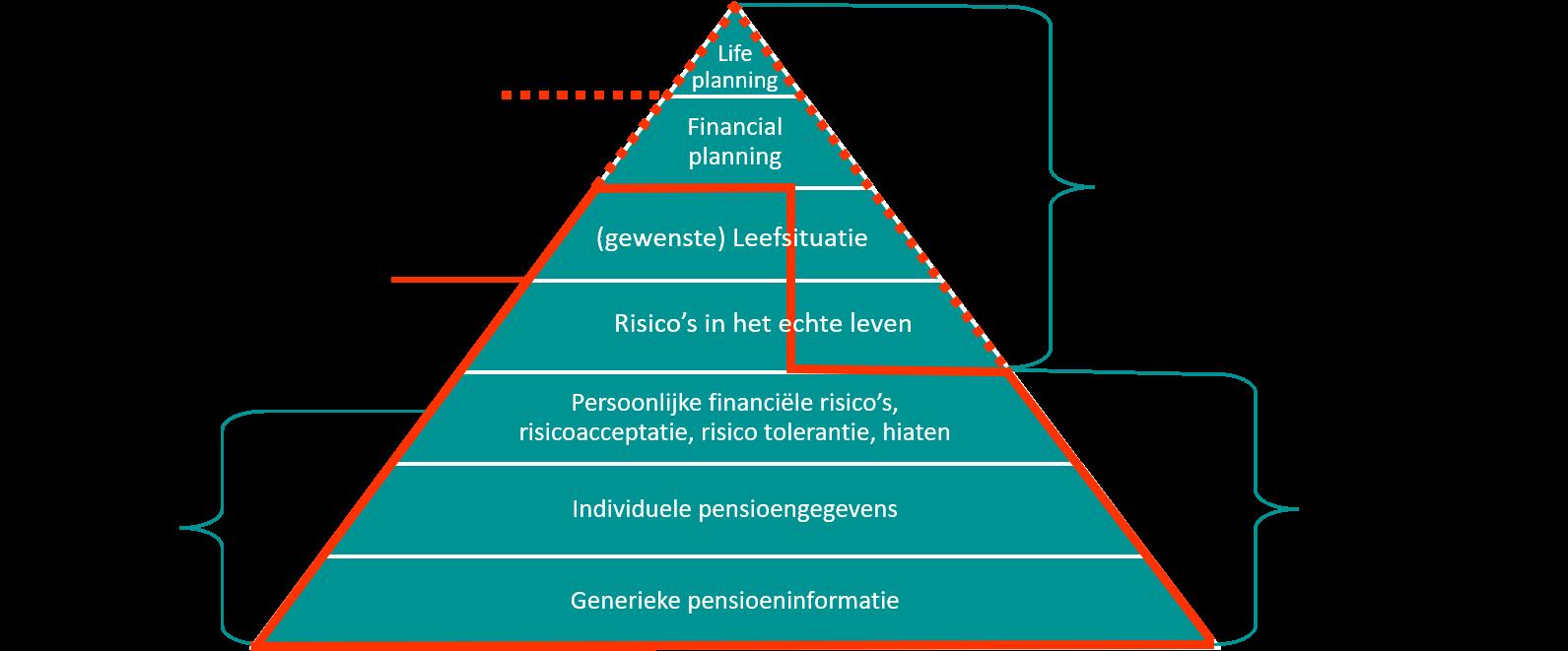 Persoonlijk pensioengesprek piramide